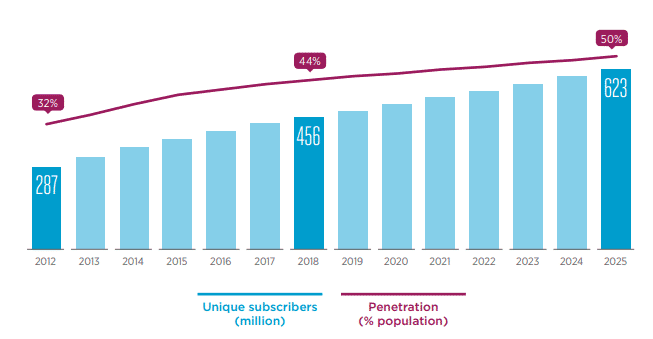 Figure 1: Sub-Saharan Africa's unique mobile subscribers, 2012-2025